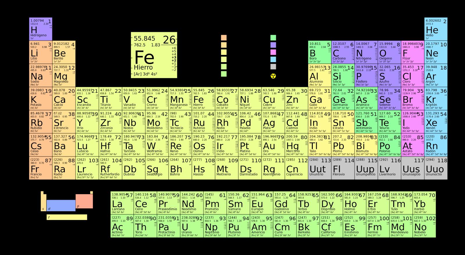 Blog de ciencias y fsica y qumica 3 eso la tabla peridica y 7 bibliografa urtaz Images