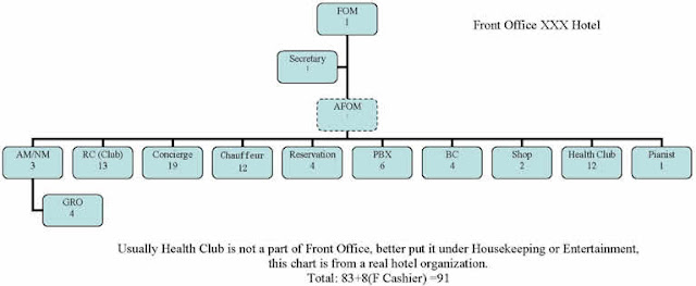 Bachelor in hotel management bhm organizational chart of front front office manager is the first person in authority in the front office departmente secretary of fom assists the work of the fom and assistant front thecheapjerseys Image collections