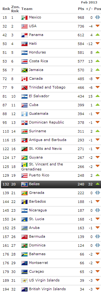 belize FIFA ranking