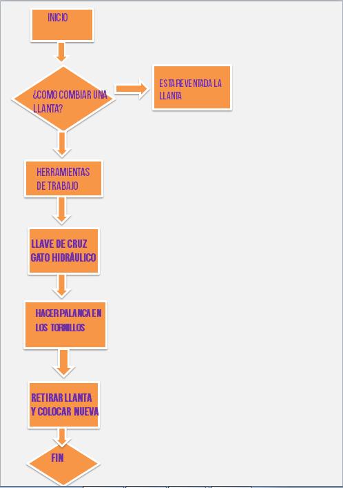 Informatica diagrama de flujo como cambiar una llanta diagrama de flujo como cambiar una llanta ccuart Image collections