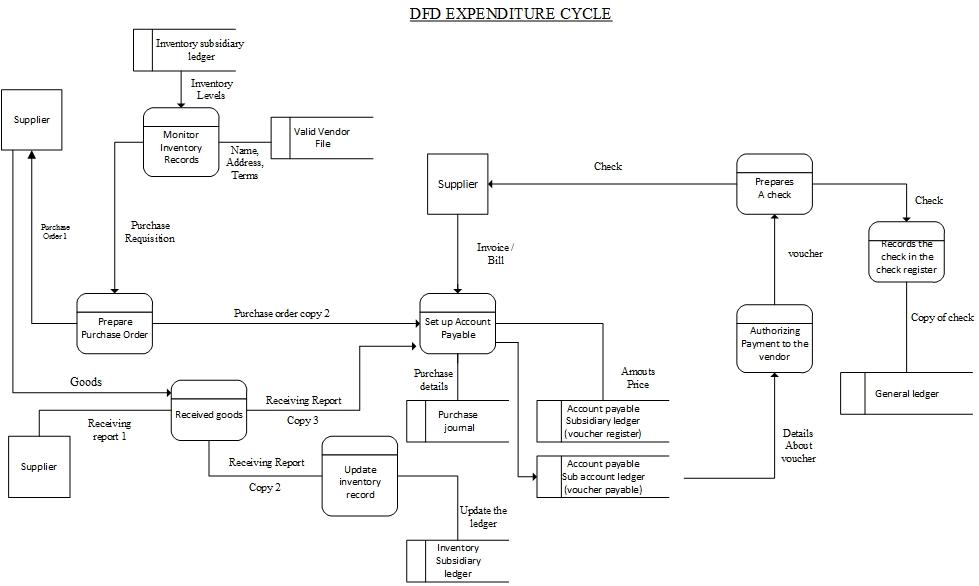 data flow diagram and flowchart - Expenditure Cycle Data Flow Diagram