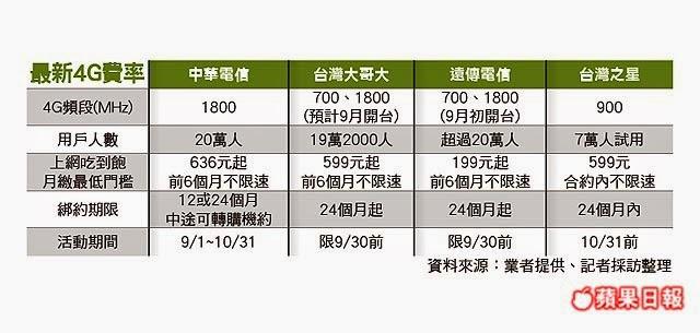 電信三雄4G吃到飽概念股(中華電信3045,台灣大哥大2412,遠傳電信4904)