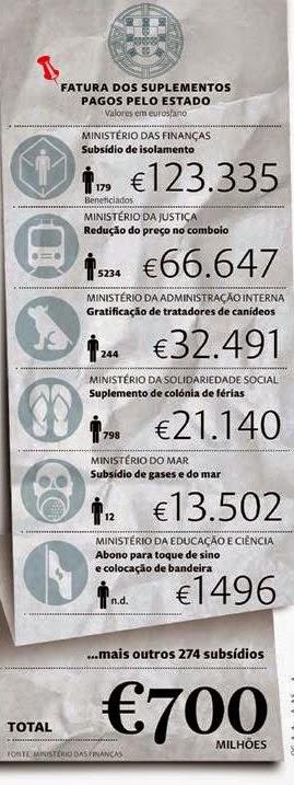700 milhões apodrecetuga subsídios