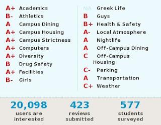 Harvard University Rankings and Reviews Summaries