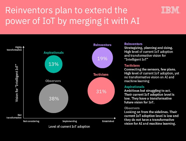 Power of #IoT merging with #AI