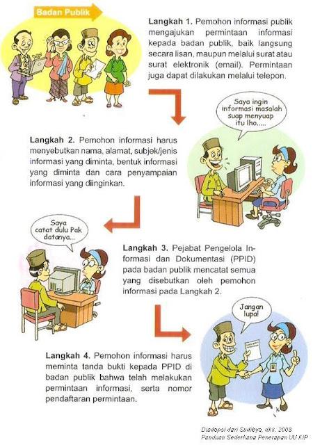 Tata Cara Pengajuan Informasi Publik