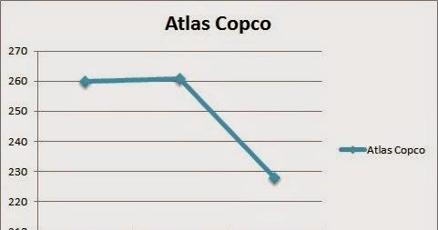 atlas copco aktie