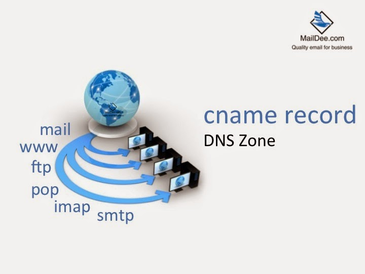 how to create a cname record for mail