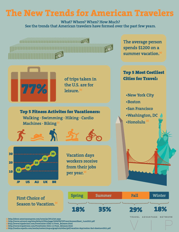 The New Trends for American Travelers