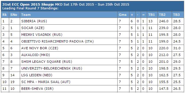 L'équipe russe de Siberia remporte le titre de championne d'Europe mixte d'échecs 2015