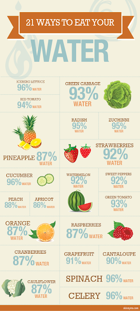 List of 21 natural foods (Vegetables and fruits) with high water content.