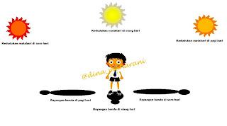Image Result For Manfaat Sinar Matahari Sore