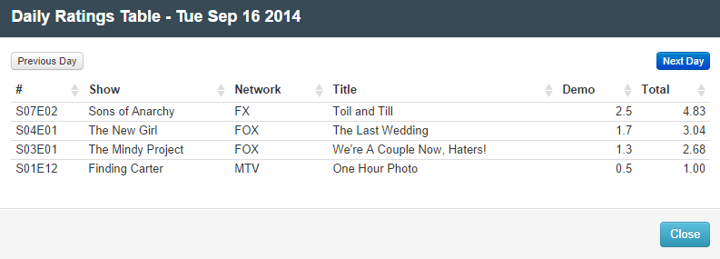 Final Adjusted TV Ratings for Tuesday 16th September 2014