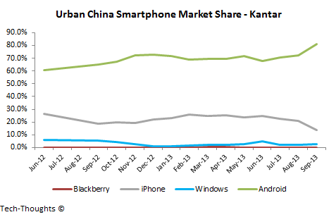 Urban China Smartphone Market