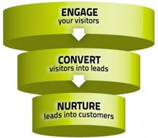 Sales leads generation