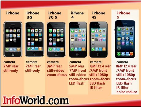 Difference In Each iPhone Generation ~ New iPhone 5 Wallpapers