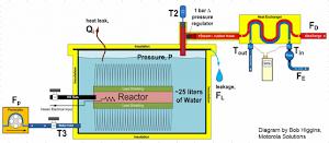 Il sistema E-Cat realizzato da Rossi e testato il 6 Ottobre 2011
