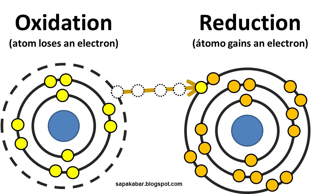 oksidasi reduksi berdasarkan perpindahan elektron