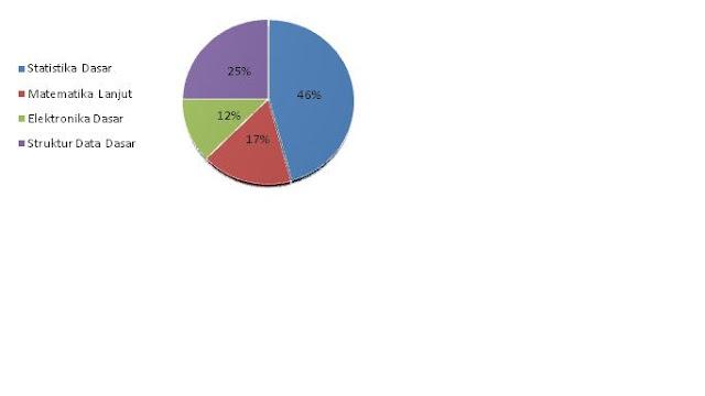 Work of math diagram lingkaran diagram lingkaran adalah diagram untuk menggambarkan atau mereprentasikan data sebagai gambar lingkaran karena representasinya sebagai lingkaran maka data ccuart Choice Image