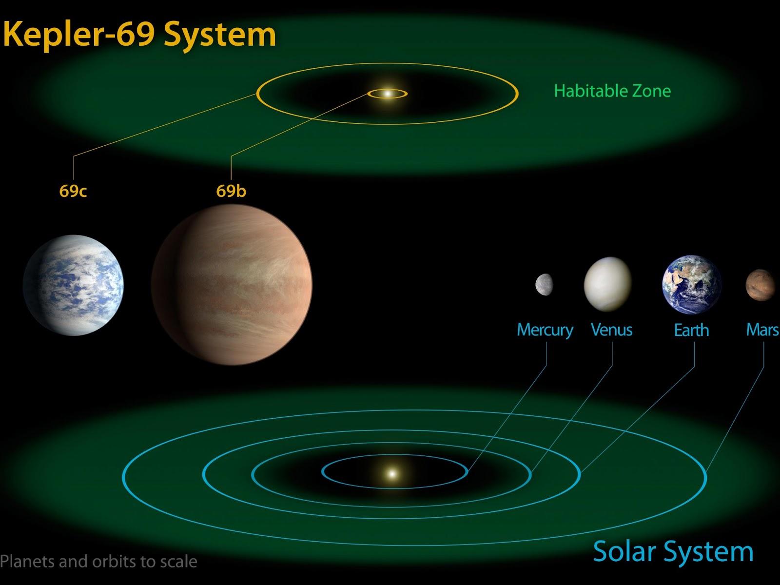 Diagrama Del Sistema Solar Con Planetas Enanos Vector De System Planets Diagram Stock Image 49592184 Temas Cientficos Blog Wikipedia Of