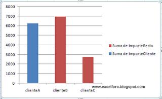 Informe de gráfico dinámico según elemento.