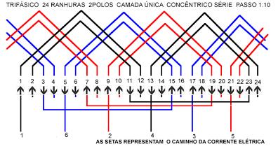 Cada ranhura pode conter um ou mais lados de bobinas e o número de espiras por bobina em um grupo pode variar em função da distribuição nas ranhuras.
