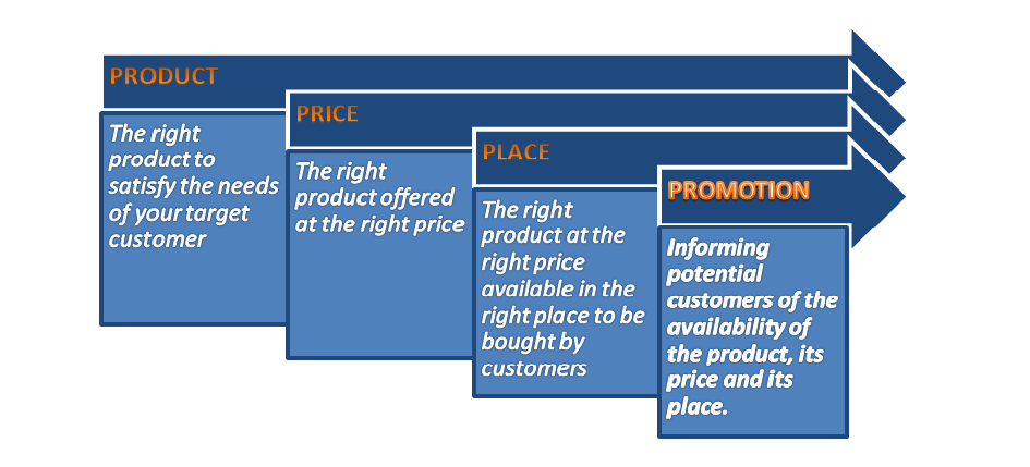 honda 4p marketing strategy What is the marketing mix of marketing tools, the 5 p's of marketing, which are part of the marketing strategy  those tools are known as the 4 p's or 5p's of .