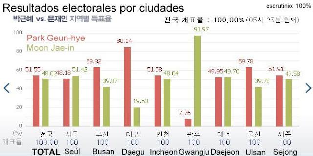 Resultados de las elecciones presidenciales coreanas por ciudades