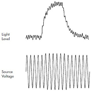 Voltage Fluctuations and Light Flicker