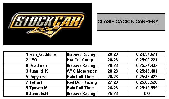 Clasificación carrera stock cars rfactor