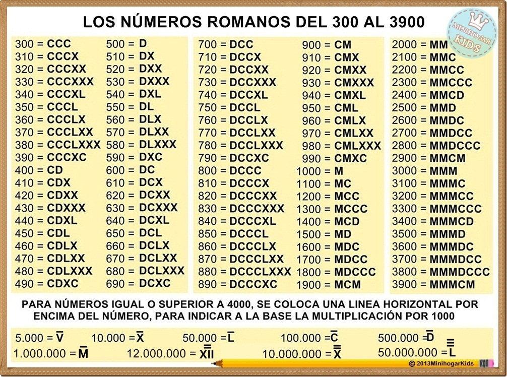 los números romanos por que contienen todos los números del 1 al ...