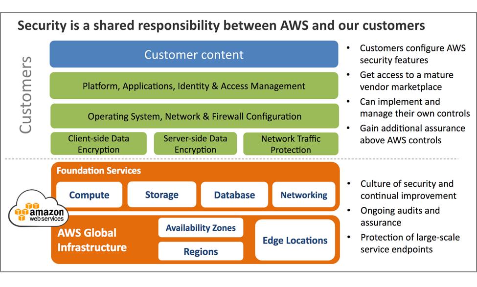 AWS cloud security Amazon CISO   computerweeklycom