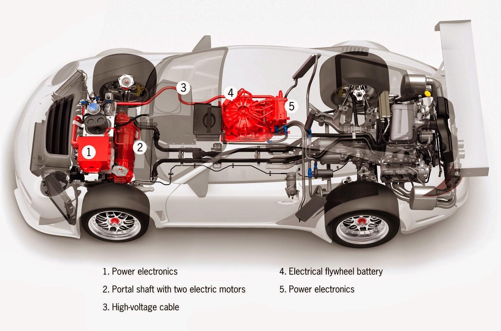 Media Belajar : Cara Merawat Mobil Hybrid