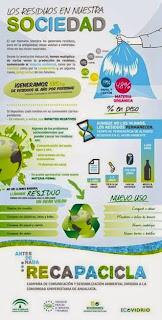 http://www.juntadeandalucia.es/medioambiente/portal_web/web/temas_ambientales/educacion_y_voluntariado_ambiental/Ecocampus/recapacicla-universidades/expo_recapacicla.pdf?lr=lang_es