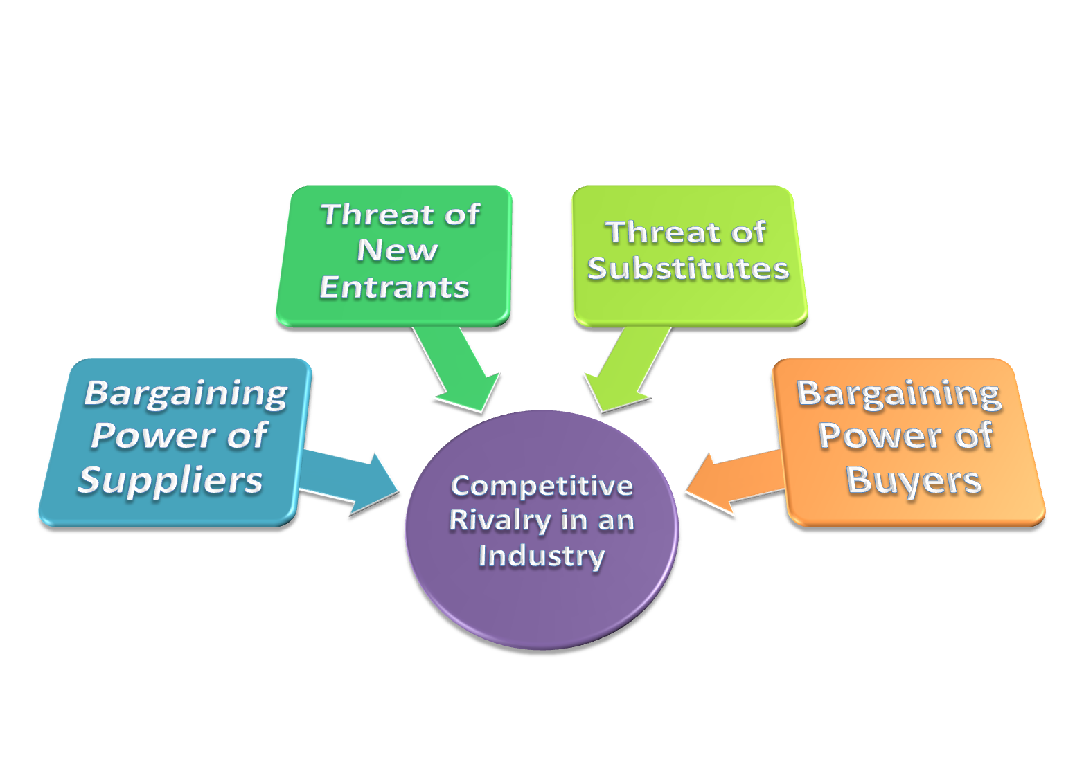 formation of cultural competitive force when Porter's five forces is a model used to explore the competitive environment in which a product or company operates michael porters 5 forces.
