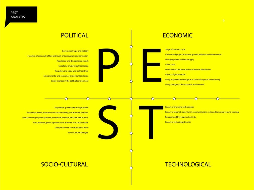 pest analysis video game
