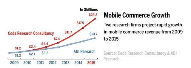 Social Commerce  vs Mobile Commerce