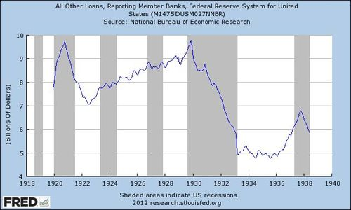 economics essays causes of great depression  fall in bank lending during the great depression period in grey   recessions