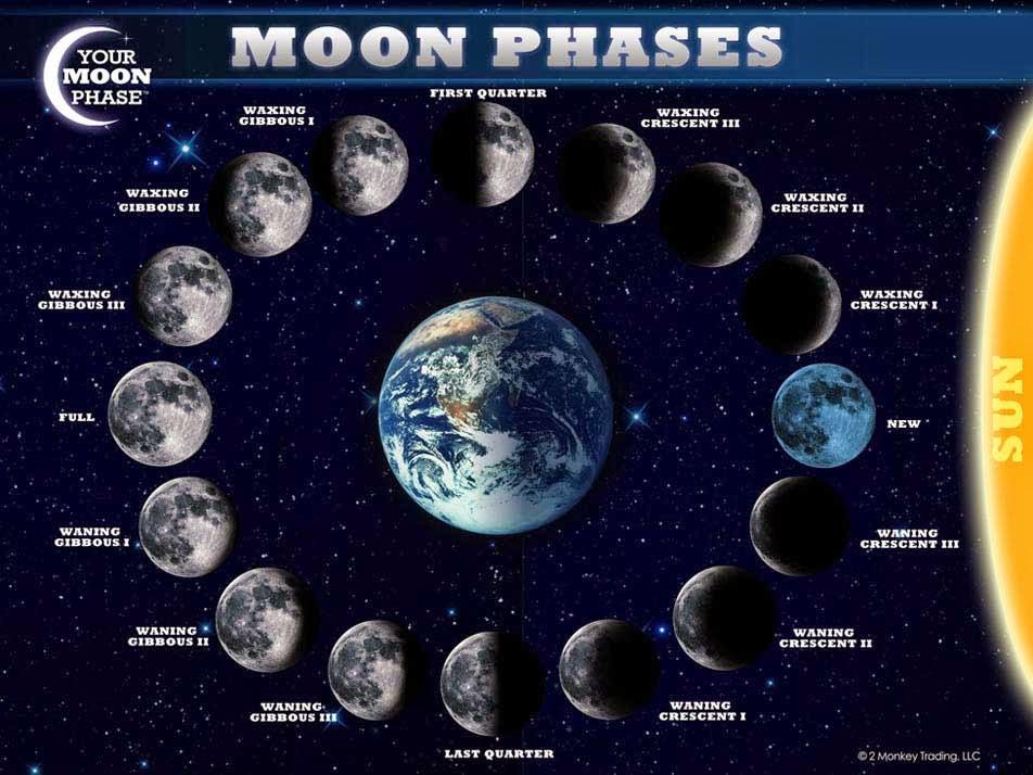 Moon Chart 2016 | Calendar Template 2016