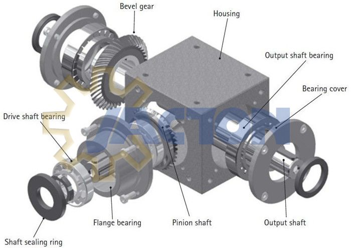 Right Angle Transmission : Right angle gearbox factory and supplier 七月
