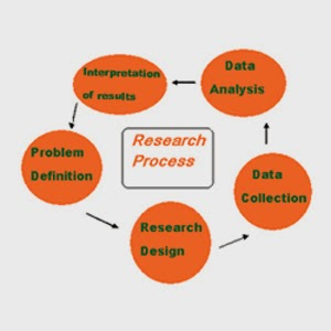 Five Steps of Research Process-4psweb