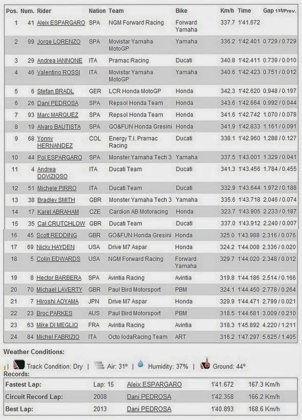 Hasil FP1 MotoGP Catalunya Spanyol 2014