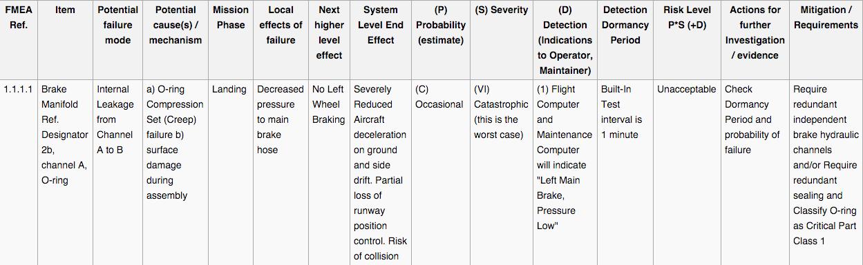 FMEA - Example worksheet (ARP4761) - Design (Hardware) FMEA ...