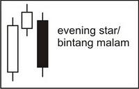 Candlestick Pola Bearish