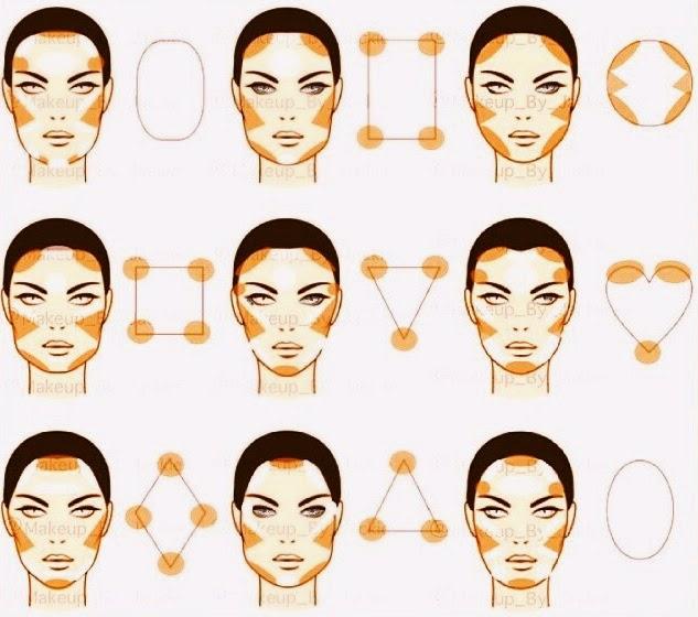 maquillaje correcciones de rostro