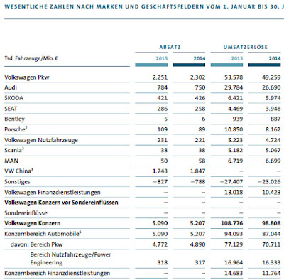 Volkswagen-Konzern Absatz und Umsatz 1. HJ 2015