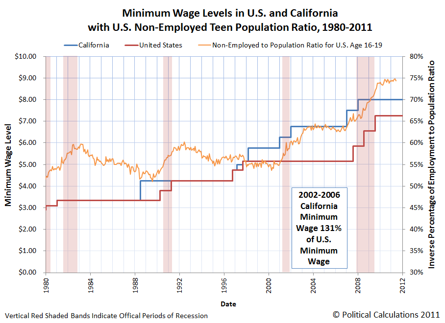 Minimum Wage Levels in U.S. and California with U.S. Employment Population Ratio, 1980-2010