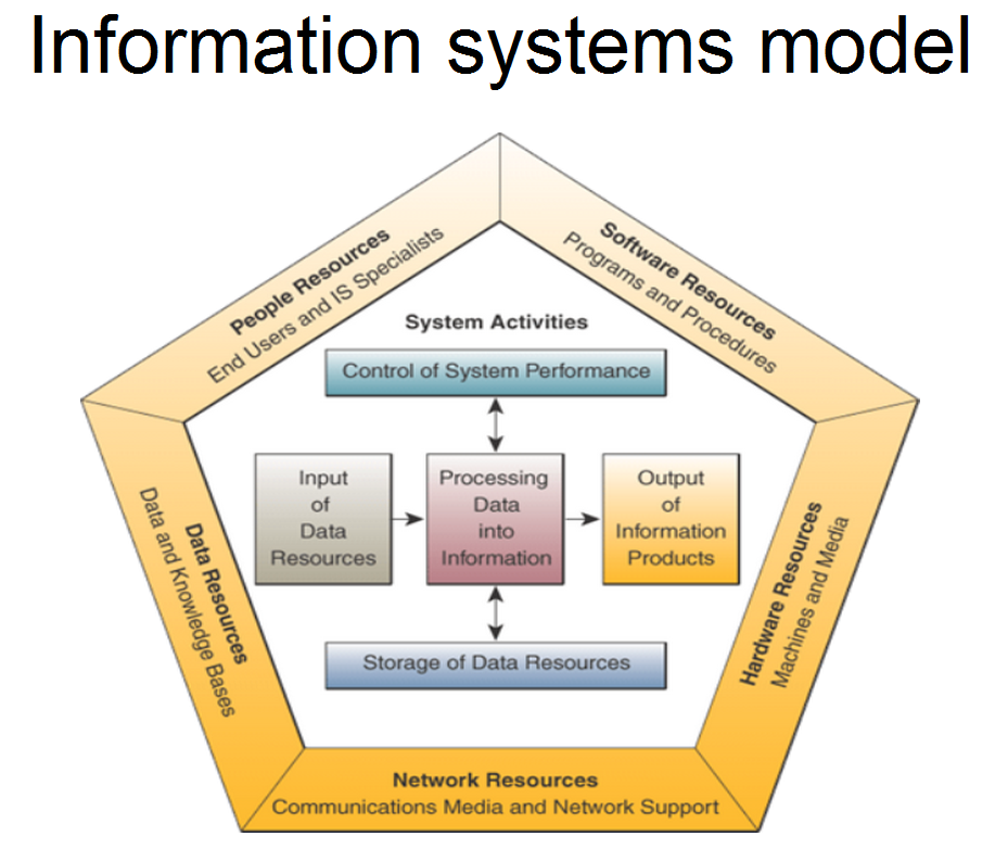 Information Technology System : Cs computer information systems technology cybernetic