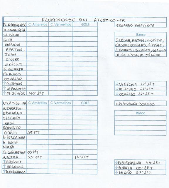 Ficha da Bola Fluminense 0x1 Atlético PR