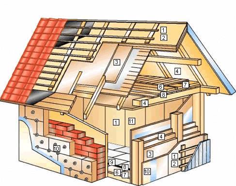 Materiales pl sticos y de construcci n elementos de un edificio actual - Casas de materiales ...